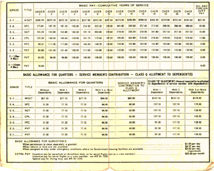 Military Pay Chart 2013 Enlisted Choice Image Diagram Writing Sample Ideas And Guide